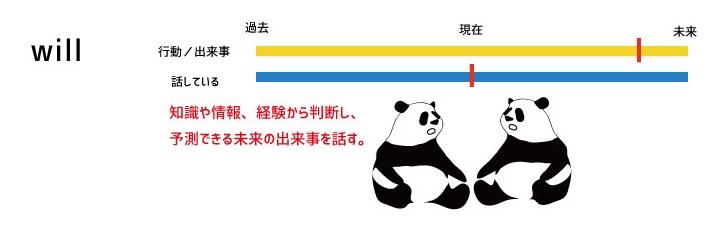 "future ""will"" 予測"